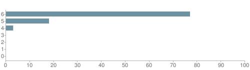 Chart?cht=bhs&chs=500x140&chbh=10&chco=6f92a3&chxt=x,y&chd=t:77,18,3,0,0,0,0&chm=t+77%,333333,0,0,10 t+18%,333333,0,1,10 t+3%,333333,0,2,10 t+0%,333333,0,3,10 t+0%,333333,0,4,10 t+0%,333333,0,5,10 t+0%,333333,0,6,10&chxl=1: other indian hawaiian asian hispanic black white